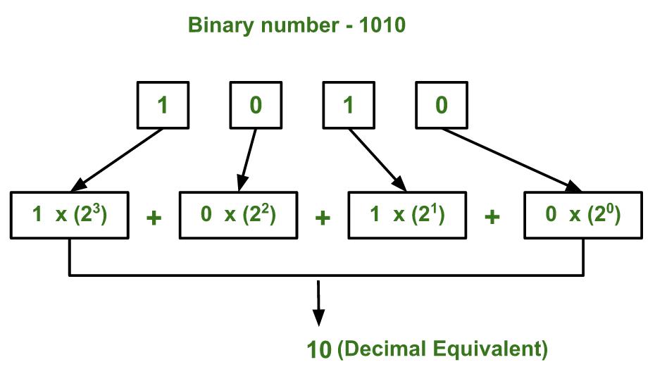 binary2decimal