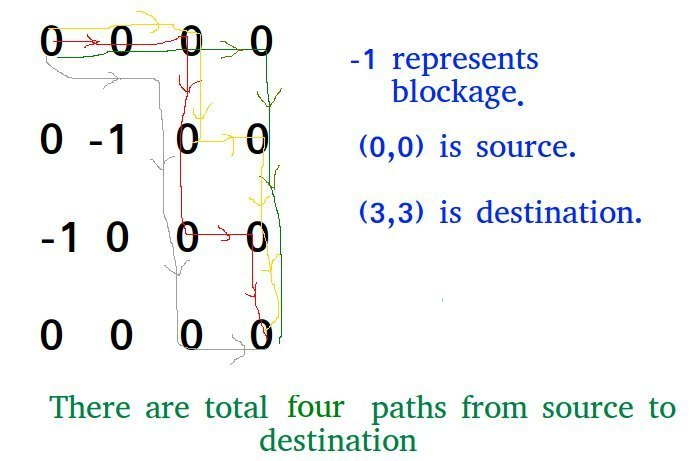 Count number of ways to reach destination in a Maze