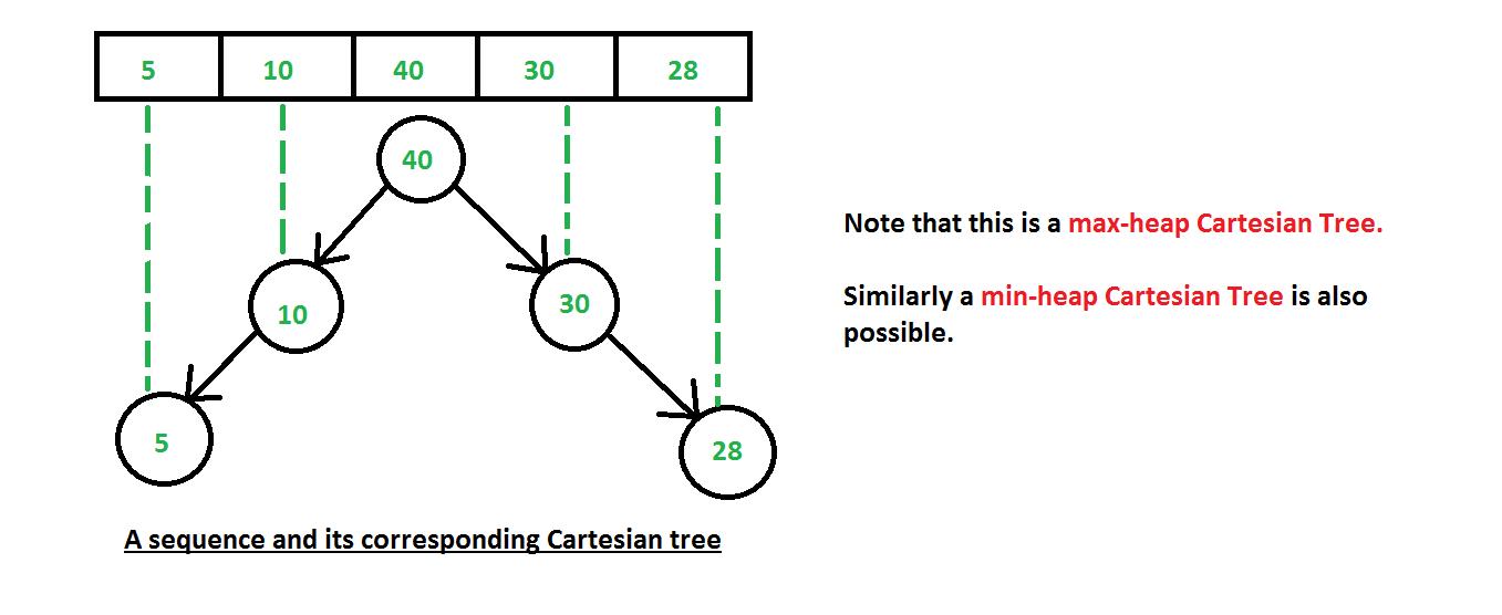 Cartesian Tree - GeeksforGeeks