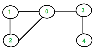 Detect cycle in an undirected graph - GeeksforGeeks