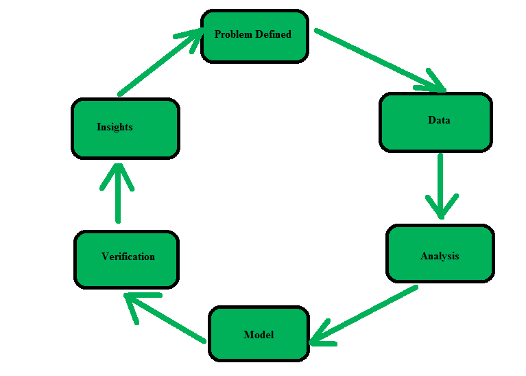 Difference between Data Warehousing and Data Mining