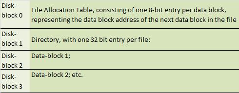 disk_block