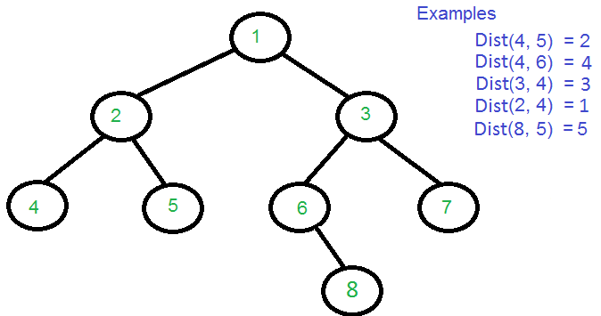 Find distance between two nodes of a Binary Tree - GeeksforGeeks
