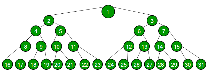 Print extreme nodes of each level of Binary Tree in