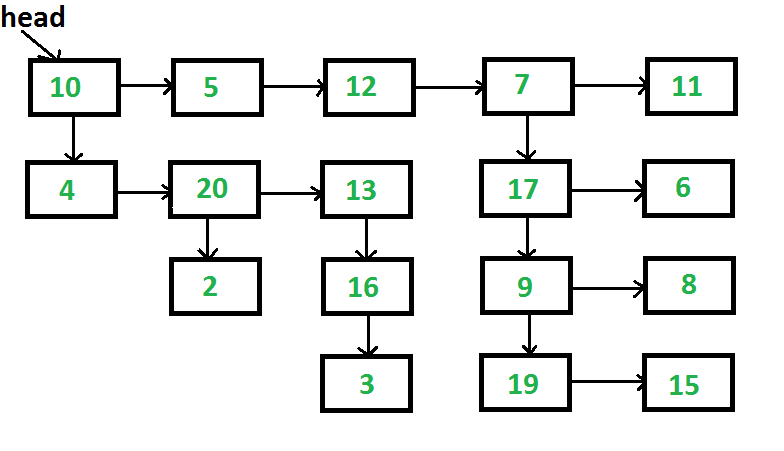 Flatten a multilevel linked list - GeeksforGeeks