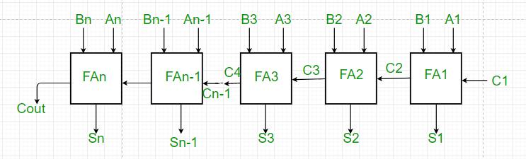 Parallel Adder and Parallel Subtractor - GeeksforGeeks