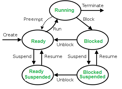 process-states