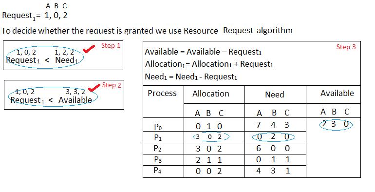 Banker's Algorithm in Operating System - GeeksforGeeks