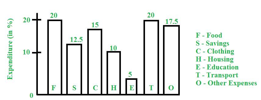 di-graph
