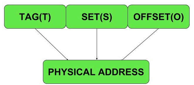 physical-address-structure