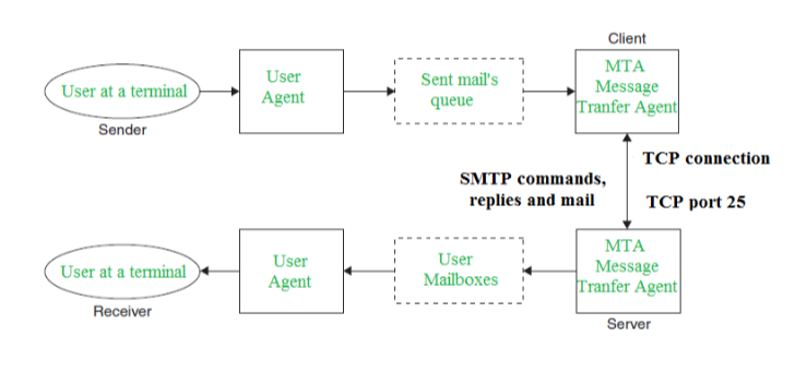 Simple Mail Transfer Protocol (SMTP) - GeeksforGeeks