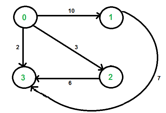 graph-stl