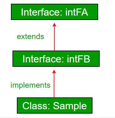 interface_inheritance