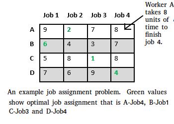jobassignment