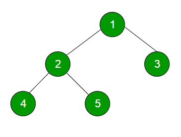 Level Order Tree Traversal - GeeksforGeeks