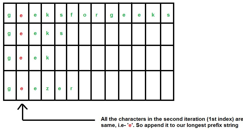 longest_common_prefix3