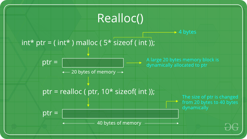 Dynamic Memory Allocation in C using malloc(), calloc