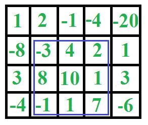 Maximum sum rectangle in a 2D matrix | DP-27 - GeeksforGeeks
