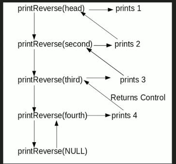 reverse-a-link-list