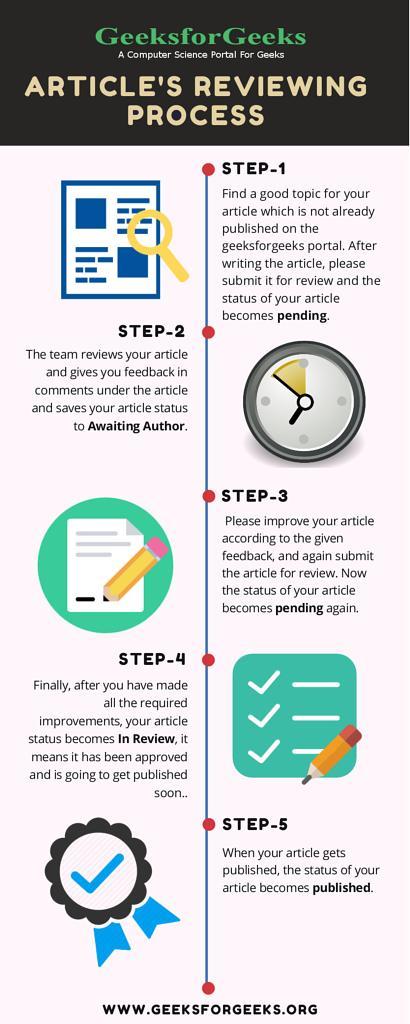 How Content Writing at GeeksforGeeks works? - GeeksforGeeks