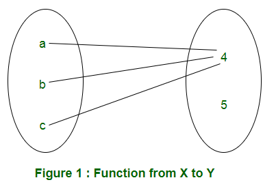 Mathematics | Total number of possible functions - GeeksforGeeks on set diagrams, set type, set concept, set building techniques, set category, set mathematics, set application, set data structure, set design, set formulas, set theories,