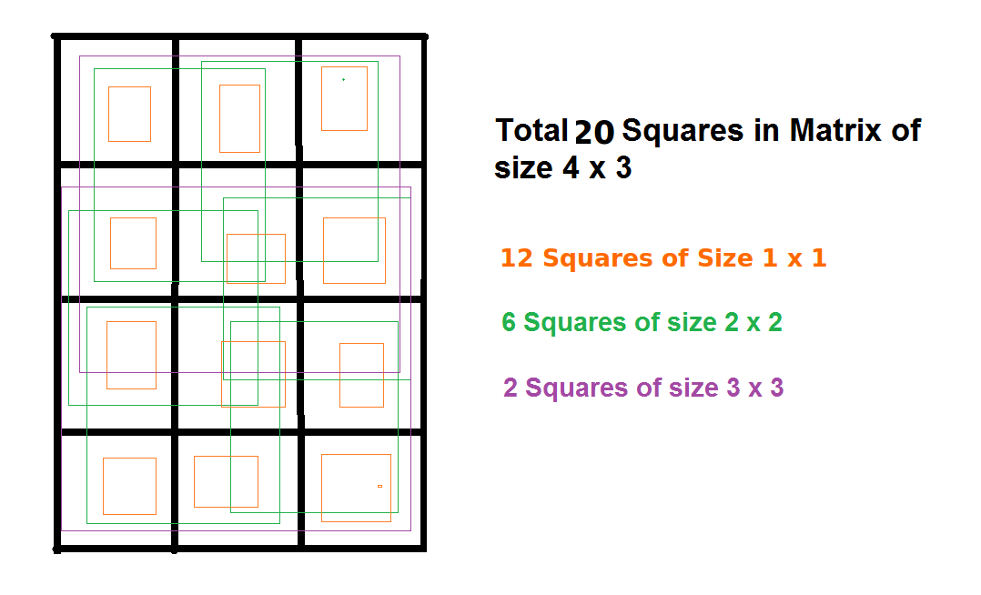 Count number of squares in a rectangle - GeeksforGeeks