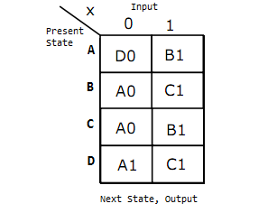 state_table