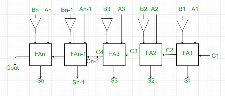 Parallel Adder and Parallel Subtractor - GeeksforGeeksGeeksforGeeks