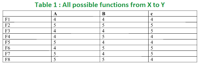 Mathematics | Total number of possible functions - GeeksforGeeks