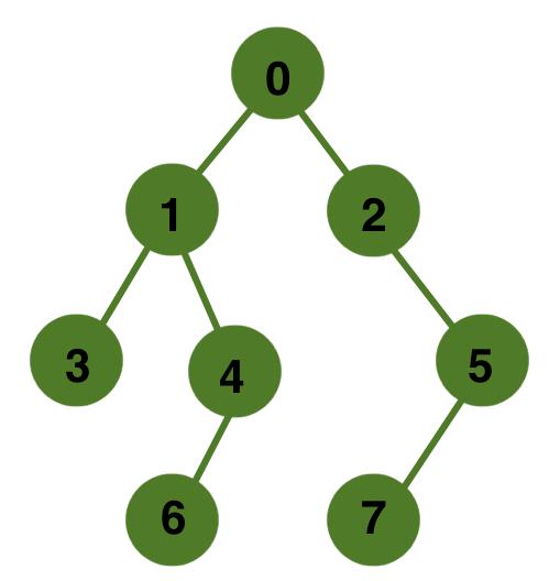 treeForAncestor1