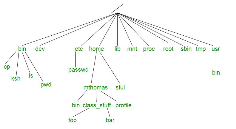 Unix File System Geeksforgeeks