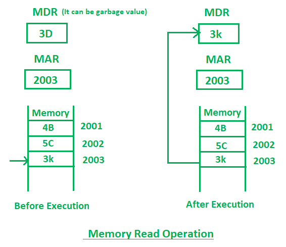 Read And Write Operations In Memory Geeksforgeeks