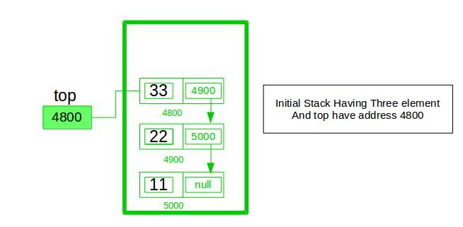 Implement a stack using singly linked list - GeeksforGeeks