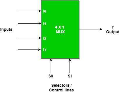 Multiplexers In Digital Logic Geeksforgeeks