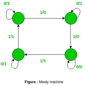 Difference Between Mealy Machine And Moore Machine Geeksforgeeks