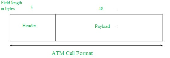 Asynchronous Transfer Mode (ATM) in Computer Network