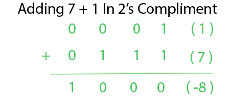 Overflow in Arithmetic Addition in Binary Number System