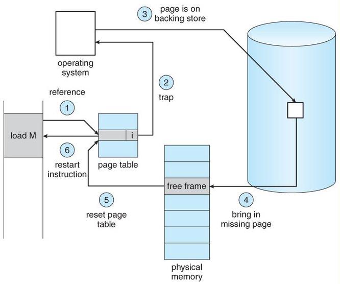 Page Fault Handling in Operating System - GeeksforGeeks
