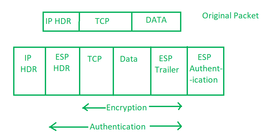 IP security (IPSec) - GeeksforGeeks