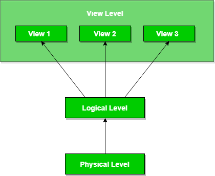 Abstraction in RDBMS