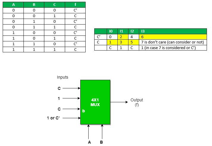 Multiplexers | Digital Electronics - GeeksforGeeks on