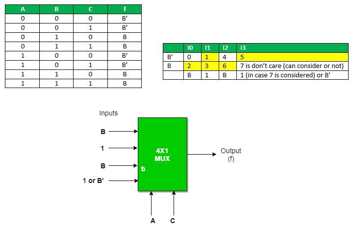 Multiplexers in Digital Logic - GeeksforGeeksGeeksforGeeks