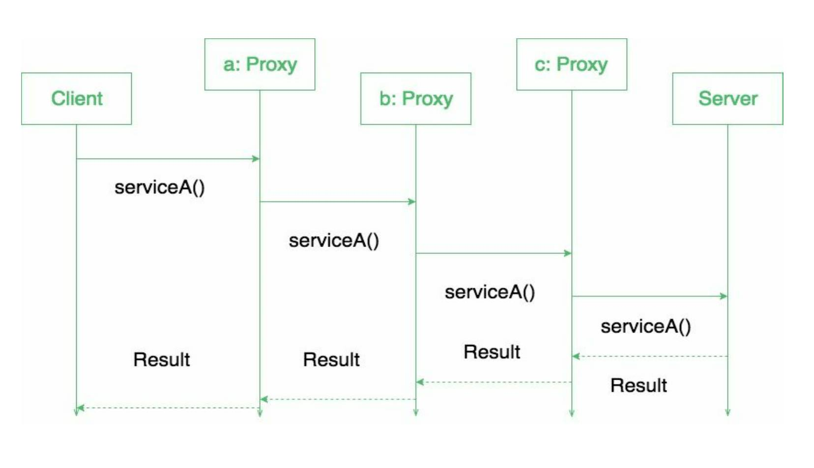 Proxy Design Pattern Geeksforgeeks