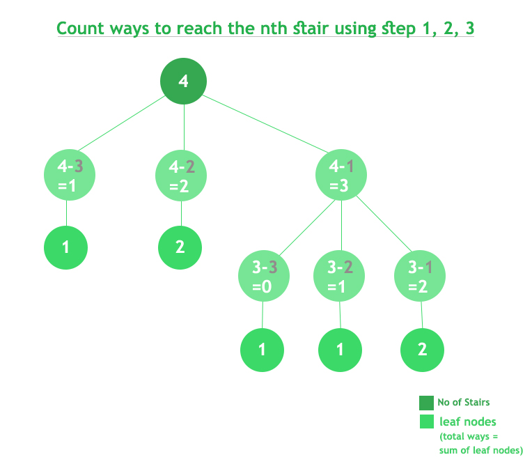 Count ways to reach the nth stair using step 1, 2 or 3 - GeeksforGeeks