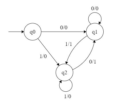 Mealy and Moore Machines in TOC - GeeksforGeeks