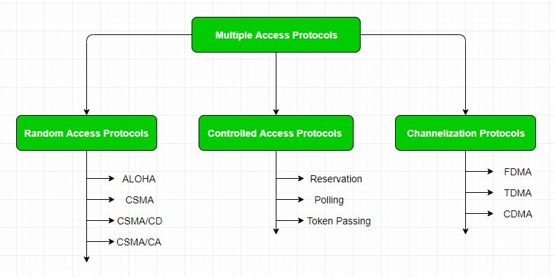 Multiple Access Protocols in Computer Network - GeeksforGeeks