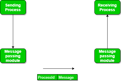 Inter Process Communication - GeeksforGeeks