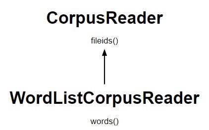 NLP   Wordlist Corpus - GeeksforGeeks