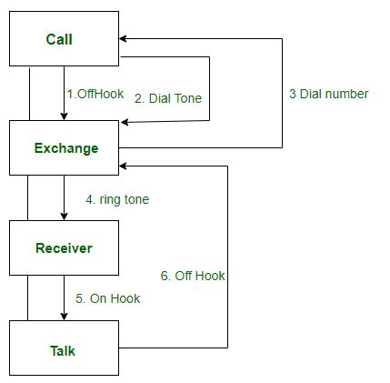 Difference between Sequence diagram and Collaboration ...