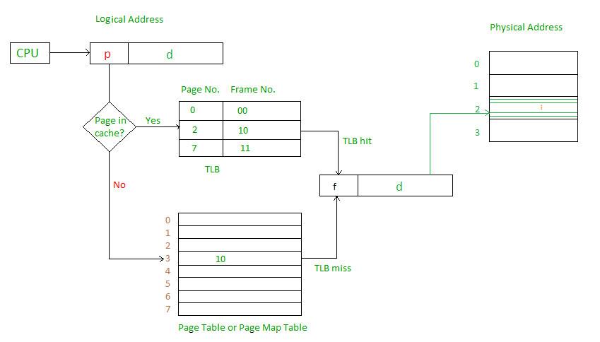 Translation Lookaside Buffer (TLB) in Paging - GeeksforGeeks